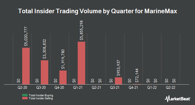 Insider Trades by Quarter for MarineMax (NYSE:HZO)