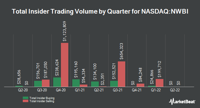 Insider Trades by Quarter for Northwest Bancshares (NASDAQ:NWBI)
