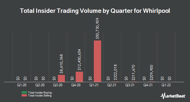 Insider Trades by Quarter for Whirlpool (NYSE:WHR)