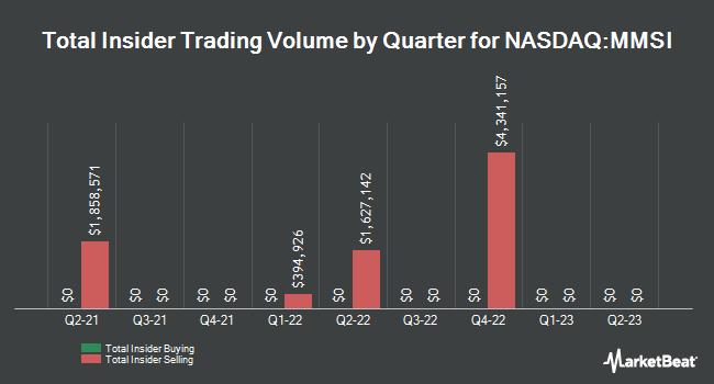 Insider Trades by Quarter for Merit Medical Systems (NASDAQ:MMSI)