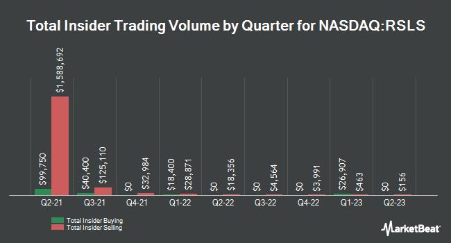 Insider Trading History for EnteroMedics (NASDAQ:RSLS)