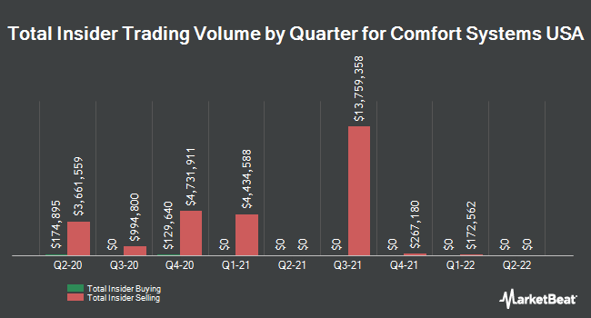 Insider Trades by Quarter for Comfort Systems USA (NYSE:FIX)