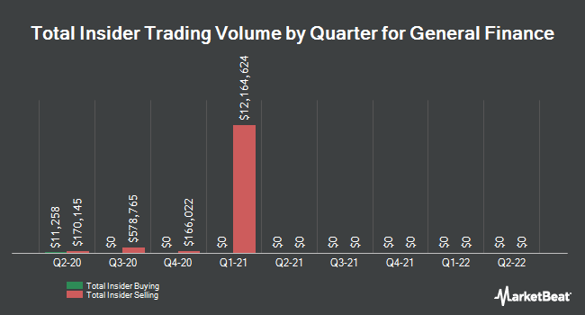 Insider Trading History for General Finance Co. Common Stock (NASDAQ:GFN)