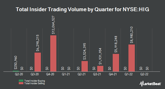 Insider Trades by Quarter for Hartford Financial Services Group (NYSE:HIG)