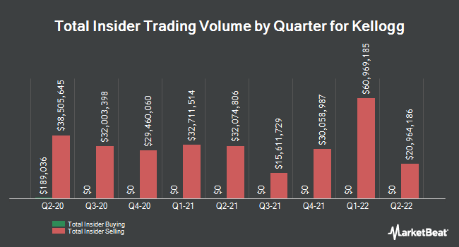Insider Trades by Quarter for Kellogg (NYSE:K)