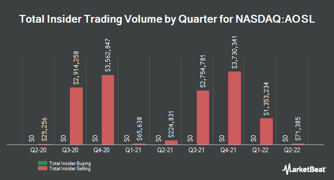 Insider Trades by Quarter for Alpha and Omega Semiconductor (NASDAQ:AOSL)