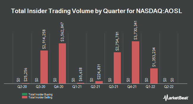 Insider Trading History for Alpha & Omega Semiconductor (NASDAQ:AOSL)