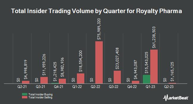 Insider Trades by Quarter for Repros Therapeutics (NASDAQ:RPRX)