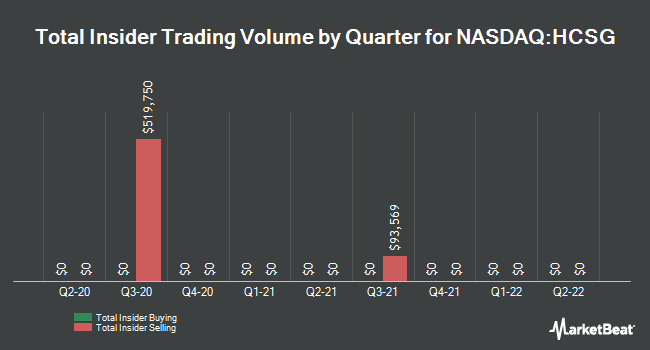 Insider Trades by Quarter for Healthcare Services Group (NASDAQ:HCSG)