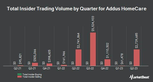 Insider Trades by Quarter for Addus Homecare (NASDAQ:ADUS)