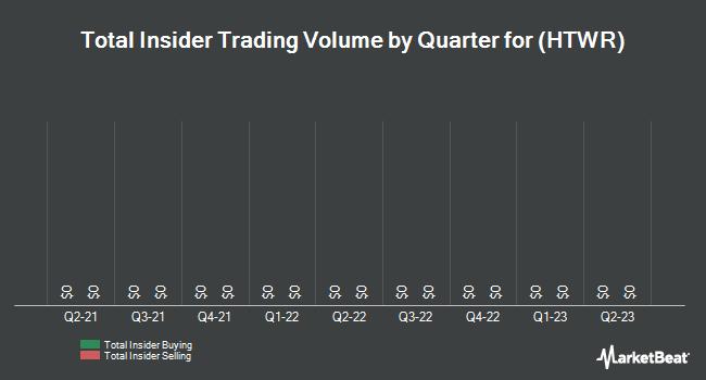 Insider Trading History for HeartWare International (NASDAQ:HTWR)