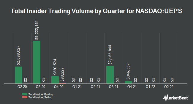 Insider Trades by Quarter for Net 1 UEPS Technologies (NASDAQ:UEPS)
