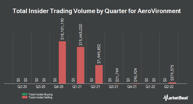 Insider Trades by Quarter for AeroVironment (NASDAQ:AVAV)