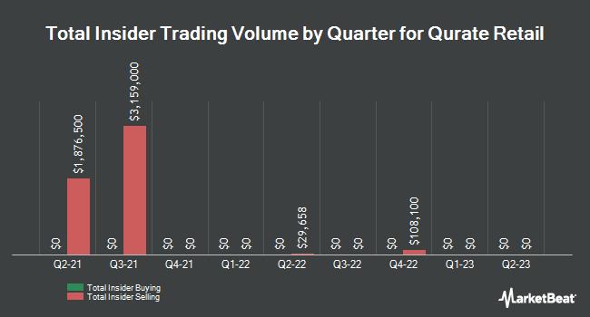 Insider Trades by Quarter for Liberty Interactive (NASDAQ:QVCA)