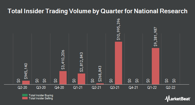 Insider Trading History for National Research (NASDAQ:NRCI)