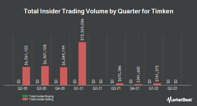 Insider Trades by Quarter for The Timken (NYSE:TKR)