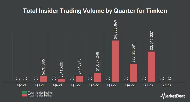 Insider Trading History for Timken (NYSE:TKR)
