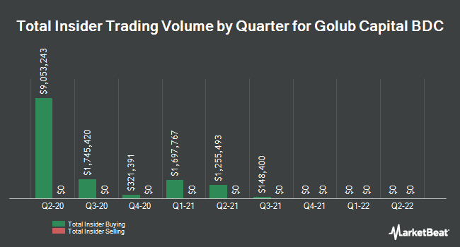 Insider Trades by Quarter for Golub Capital BDC (NASDAQ:GBDC)