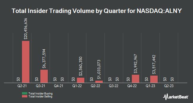 Insider Trading History for Alnylam Pharmaceuticals (NASDAQ:ALNY)