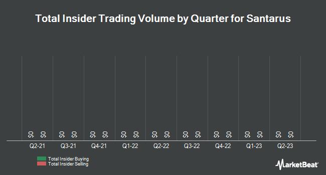 Insider Trading History for Santarus (NASDAQ:SNTS)