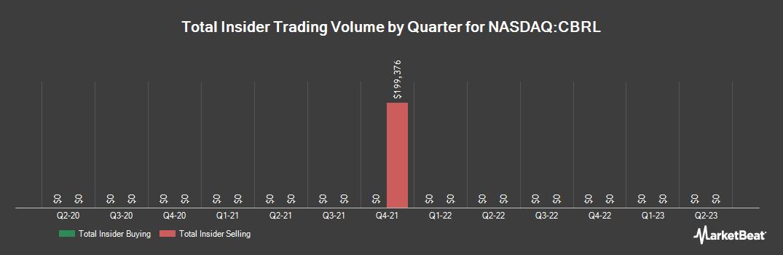 Insider Trading History for Cracker Barrel Old Country Store (NASDAQ:CBRL)