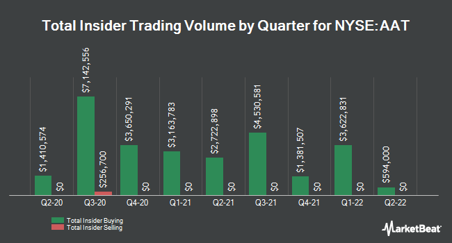 Insider Trades by Quarter for American Assets Trust (NYSE:AAT)