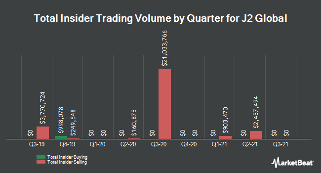 Insider Trading History for J2 Global (NASDAQ:JCOM)