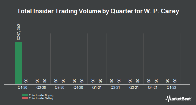 Insider Trades by Quarter for W.P. Carey Inc. REIT (NYSE:WPC)