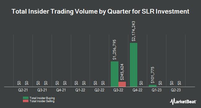 Insider Trades by Quarter for Solar Capital (NASDAQ:SLRC)