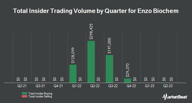Insider Trades by Quarter for Enzo Biochem (NYSE:ENZ)