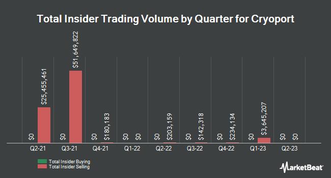 Insider Trading History for CryoPort (NASDAQ:CYRX)