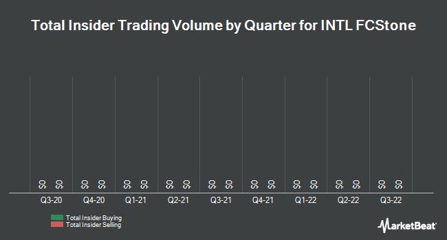 Insider Trades by Quarter for INTL Fcstone (NASDAQ:INTL)