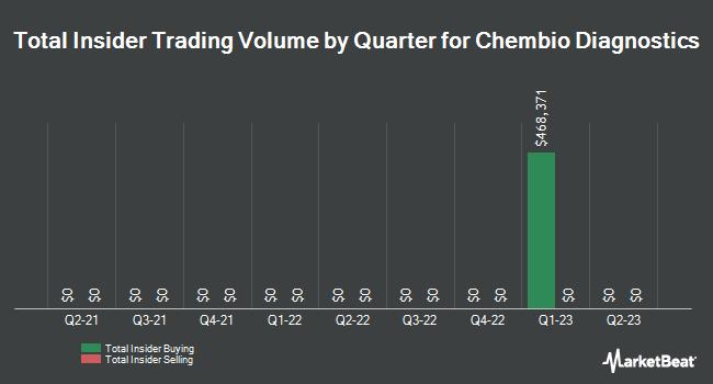 Insider Trades by Quarter for Chembio Diagnostics (NASDAQ:CEMI)