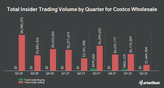 Insider Trades by Quarter for Costco Wholesale (NASDAQ:COST)