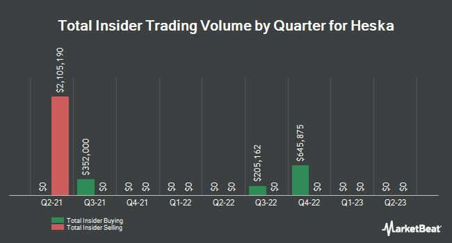 Insider Trading History for Heska (NASDAQ:HSKA)