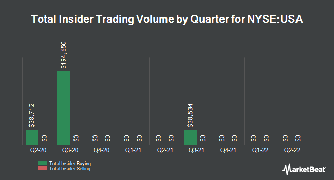 Insider Trades by Quarter for Liberty All-Star Equity Fund (NYSE:USA)