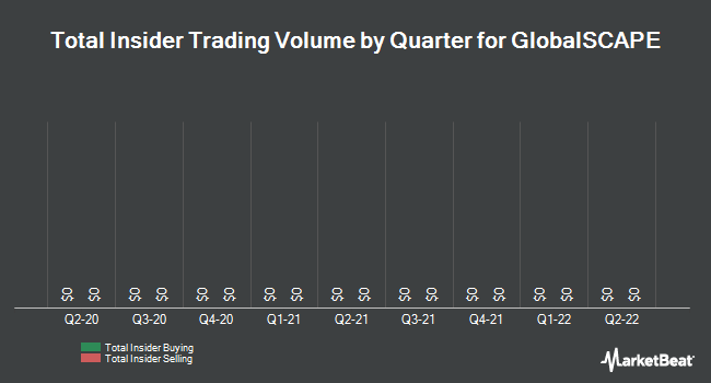 Insider Trades by Quarter for GlobalSCAPE (NYSEAMERICAN:GSB)