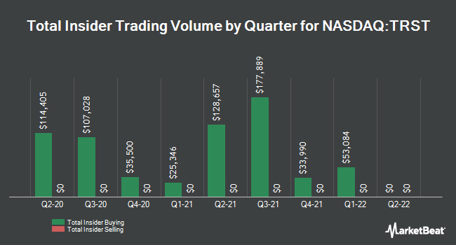 Insider Trades by Quarter for TrustCo Bank Corp NY (NASDAQ:TRST)