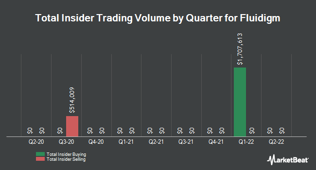 Insider Trades by Quarter for Fluidigm (NASDAQ:FLDM)