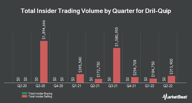 Insider Trades by Quarter for Dril-Quip (NYSE:DRQ)