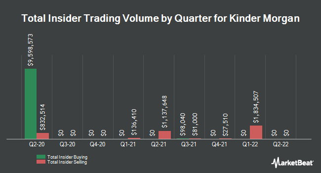 Insider Trades by Quarter for Kinder Morgan (NYSE:KMI)