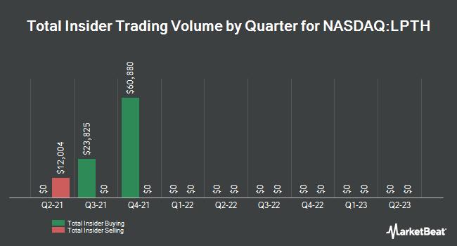 Insider Trades by Quarter for LightPath Technologies (NASDAQ:LPTH)