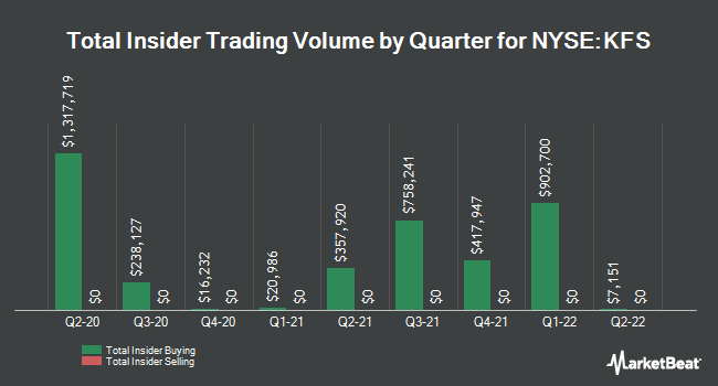 Insider Trades by Quarter for Kingsway Financial Services (NYSE:KFS)