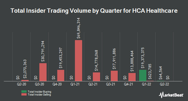 Insider Trades by Quarter for HCA Healthcare (NYSE:HCA)