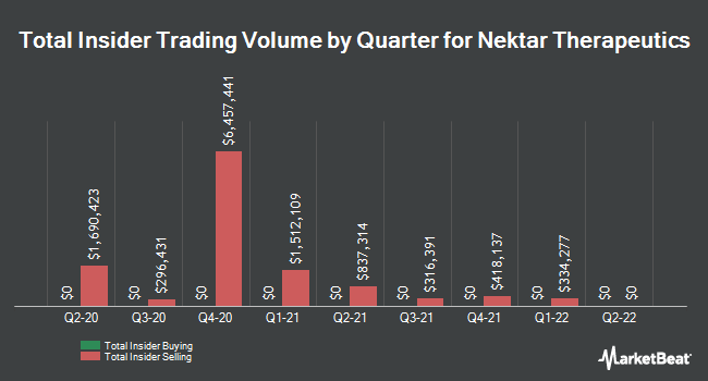 Insider Trading History for Nektar Therapeutics (NASDAQ:NKTR)