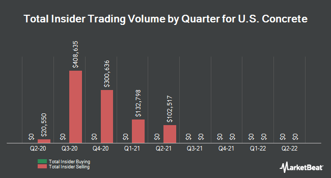 Insider Trades by Quarter for US Concrete (NASDAQ:USCR)