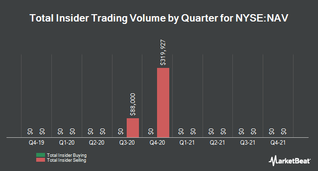 Insider Trades by Quarter for Navistar International (NYSE:NAV)