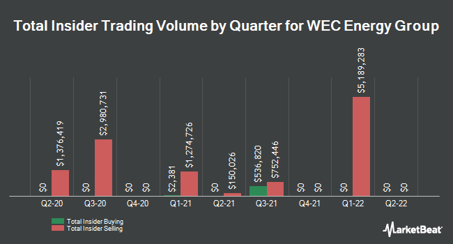 Insider Trades by Quarter for WEC Energy Group (NYSE:WEC)