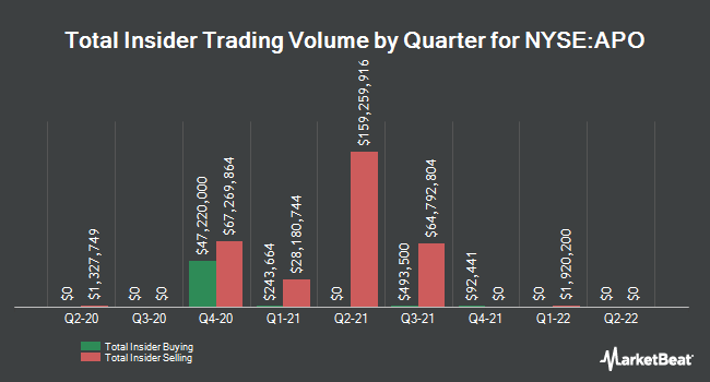 Insider Trades by Quarter for Apollo Global Management (NYSE:APO)