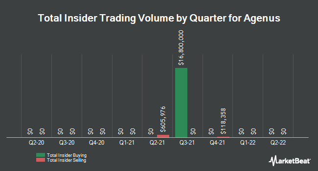 Insider Trades by Quarter for Agenus (NASDAQ:AGEN)